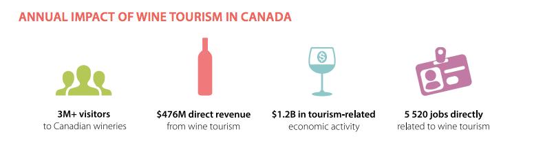 Wine Industry Statistics