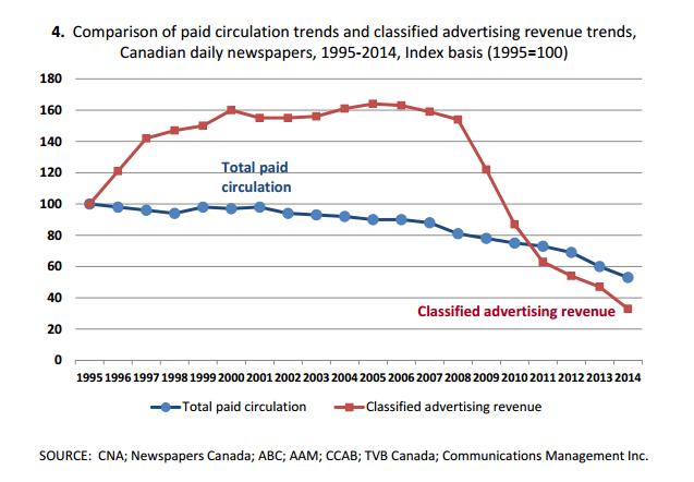 Ad-revenue