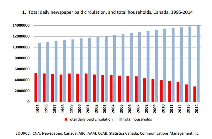 CanadianNewspaper-Circ