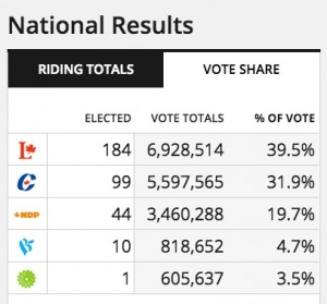 National-Results-voteshare