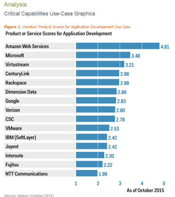how content marketing doubled amazon�s share price
