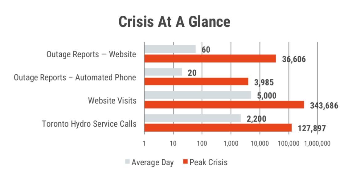 crisis-at a glance-2