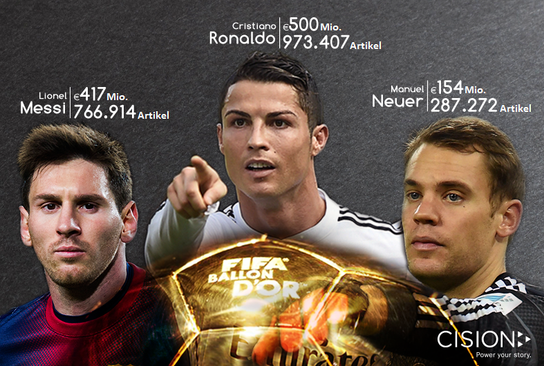 Die Finalisten des FIFA Ballon d'Or: Das meiste Medienpotential hat Cristiano Ronaldo