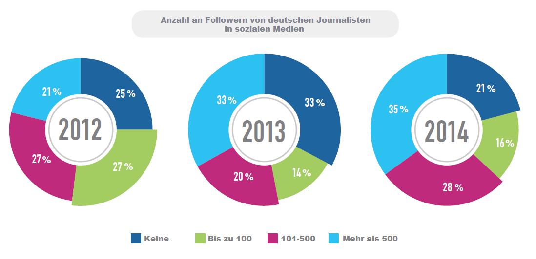 Anzahl an Followern von deutschen Journalisten in sozialen Medien
