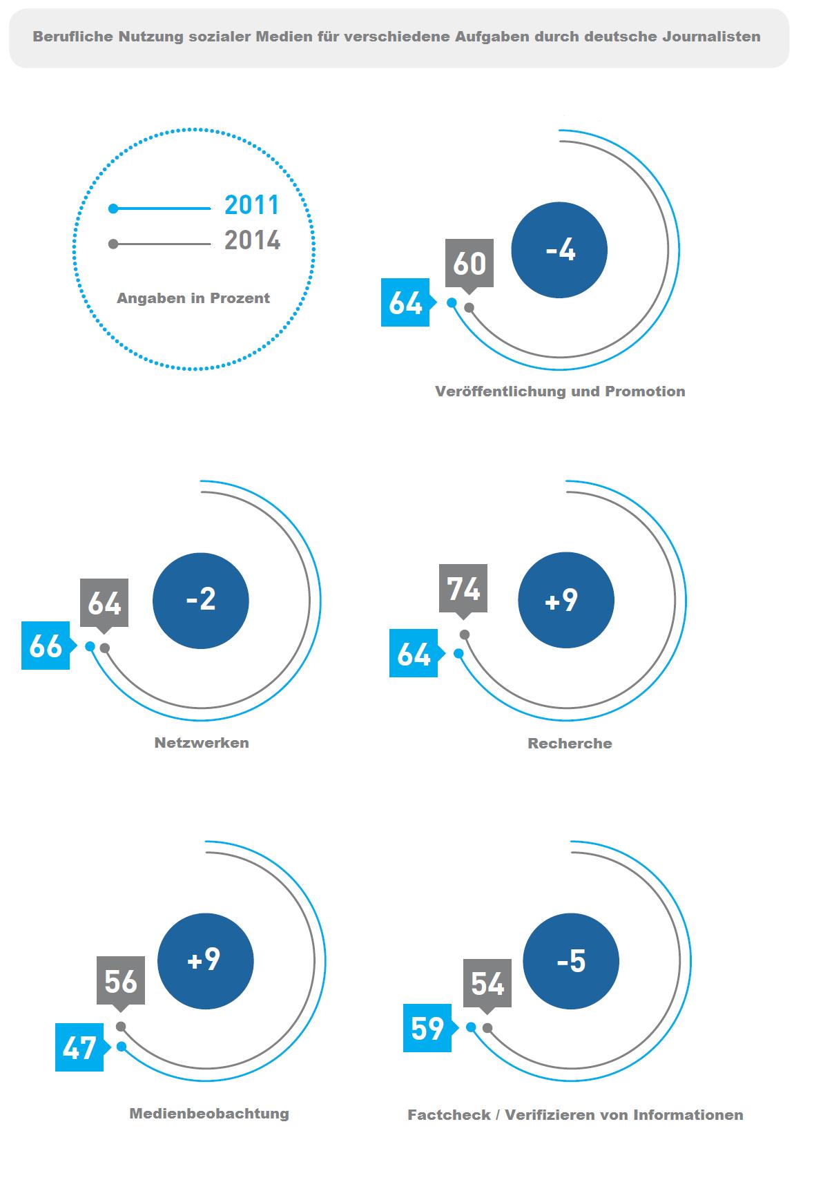 Berufliche Nutzung sozialer Medien für verschiedene Aufgaben durch deutsche Journalisten