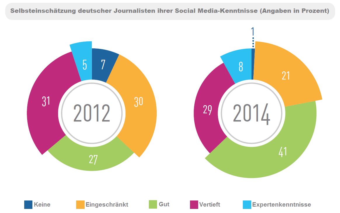 Selbsteinschätzung deutscher Journalisten ihrer Social Media-Kenntnisse