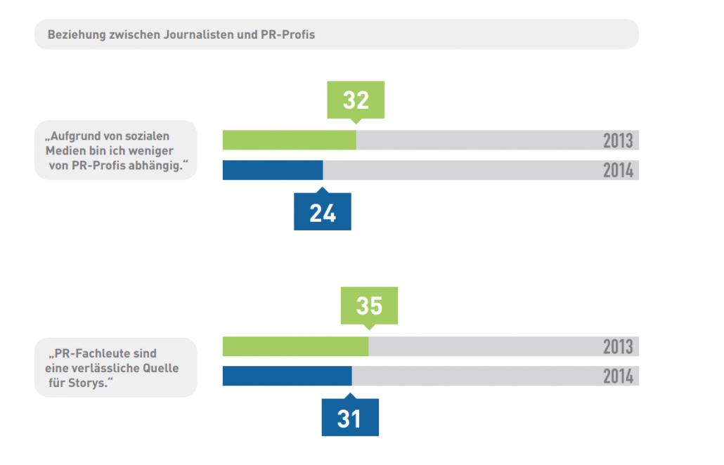 Social Journalism-Studie: 55% deutscher Journalisten sind mit PR-Profis zufrieden