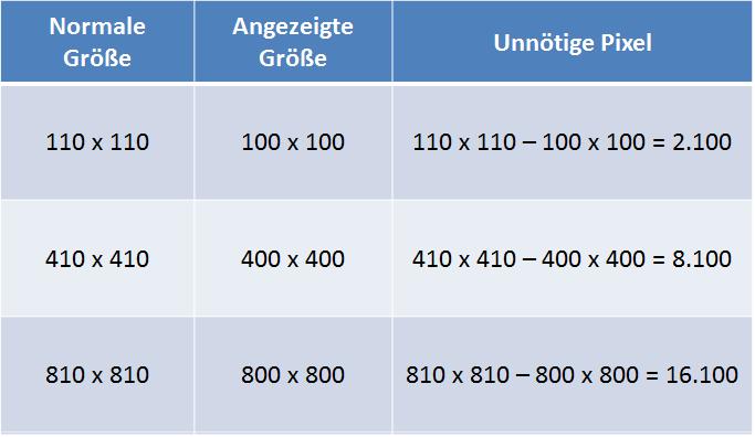 Tabelle zur Verdeutlichung unnötiger Pixel in Bilddateien