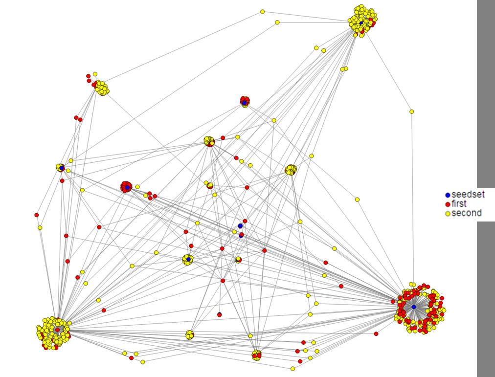 Hyperlink Network Analysis - Beziehungen zwischen strategisch wichtigen Blogs verstehen und Influencer identifizieren