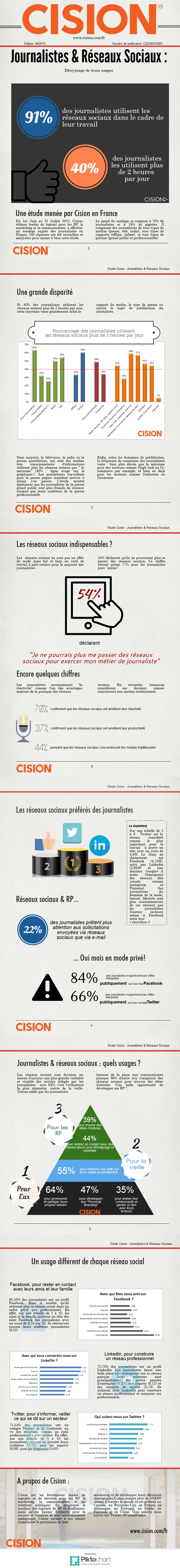 Journalistes et Réseaux Sociaux