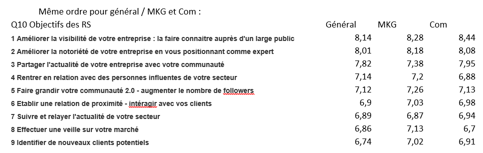 pourquoi RS mktg comm