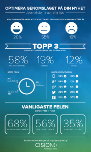 Infographic- det tycker journalisterna