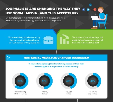 Social Journalism Study Infographic blog image