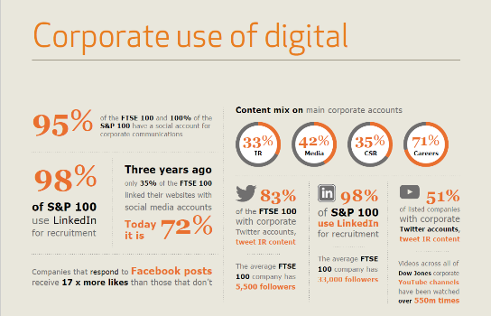 Corporate use of digital