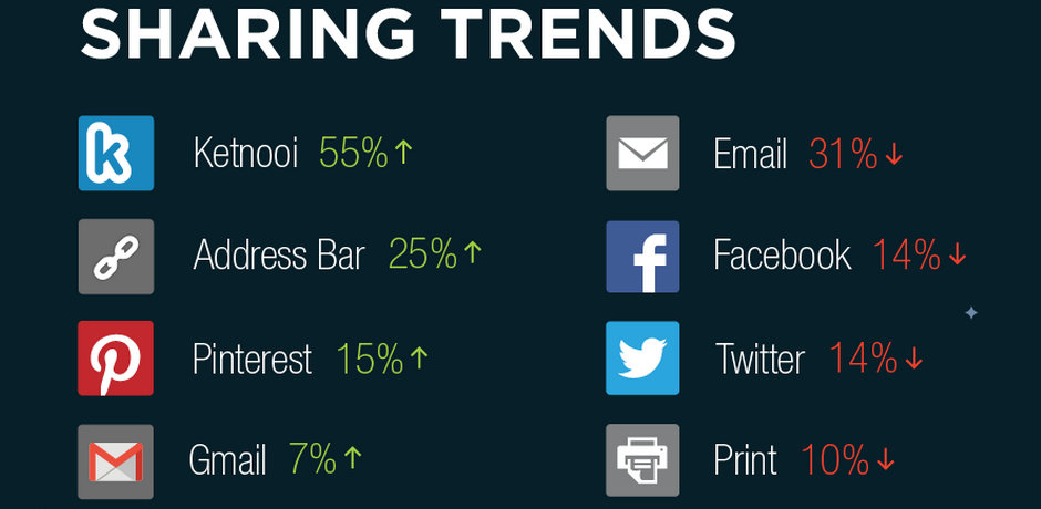 Social Sharing Trends - Pinterest for PR