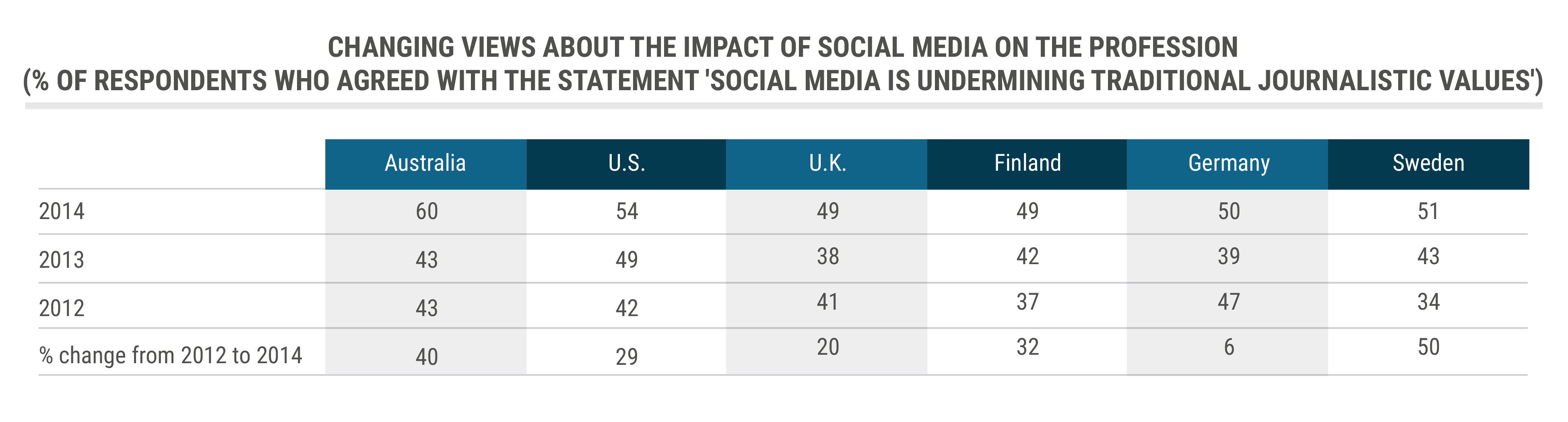 impact of the media to us However, this does not mean that the media are constantly causing effects in us, because we are always able to reject the media influence and create our own effects but in order to integrated response what is a media effect.