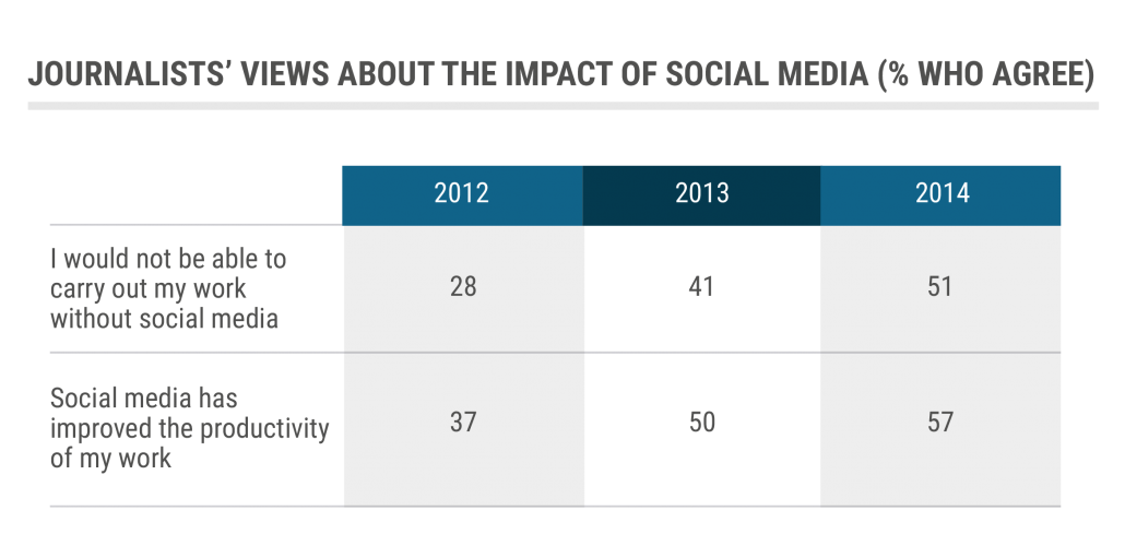 tbl_Journalists-views-about-the-impact-of-social media