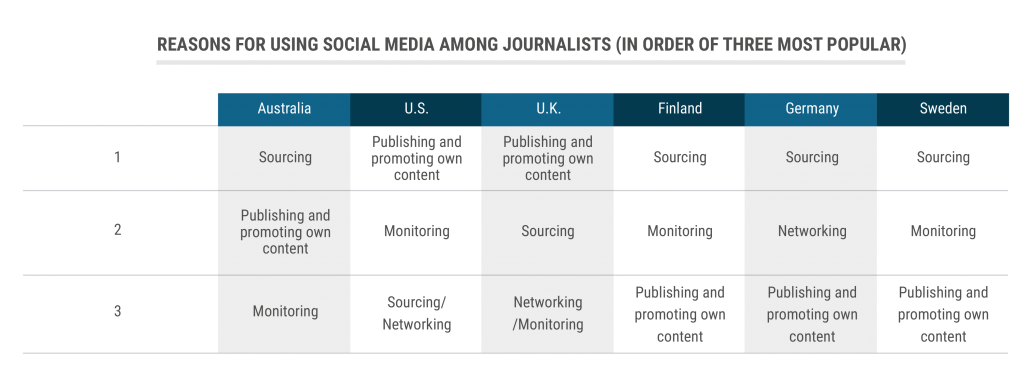 tbl_reasons-for-using-social-media-among-journalists-popularity
