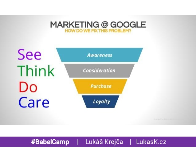 Photo via http://www.slideshare.net/lukaskrejca/how-does-seethinkdocare-works-in-facebook-ads