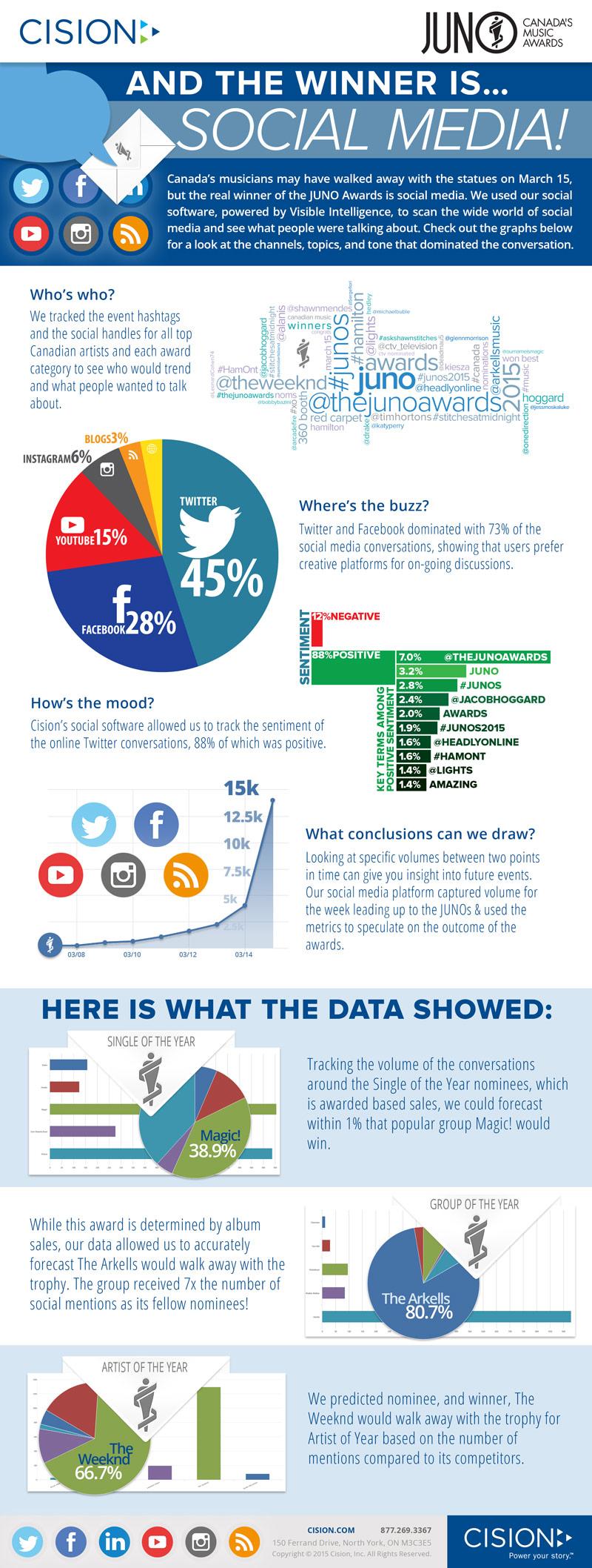 JunoAwards_2015_infographic