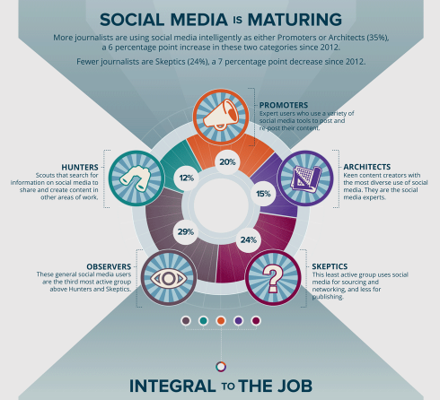 infographic-snip -  social