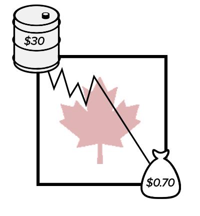 oil-Canada