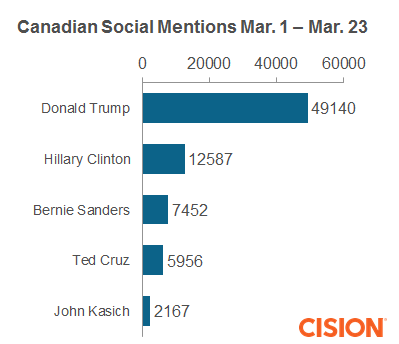 Canadian social mention