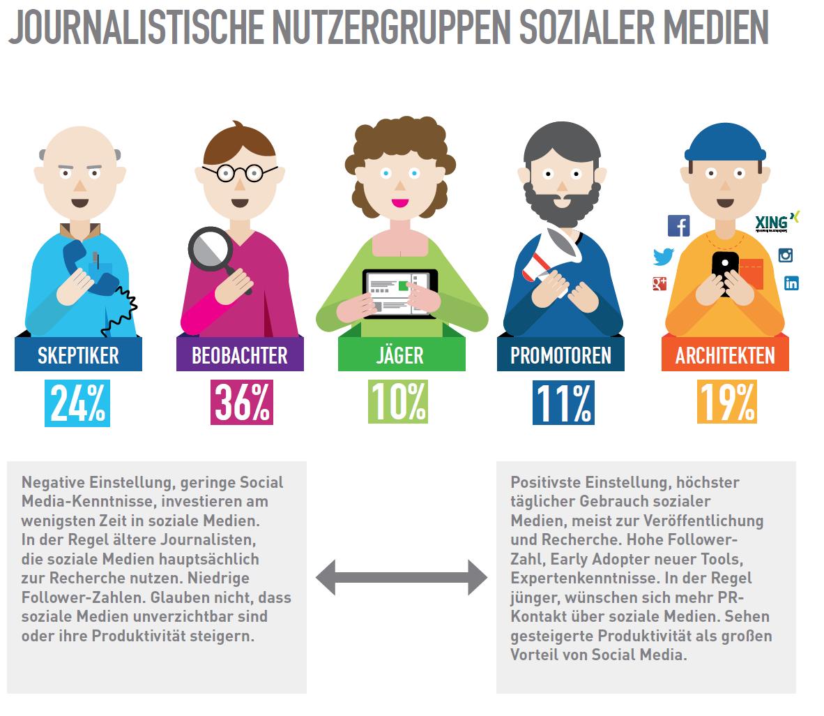 Social Journalism 2015: Skepsis gegenüber sozialen Medien bei deutschen Journalisten sinkt weiter
