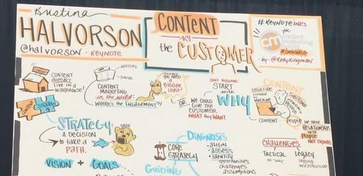 5 Dinge, die Sie von der Content Marketing World lernen können