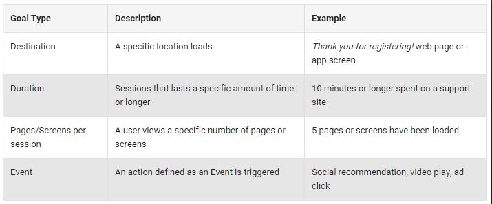 Google Analytics - PR Measurement